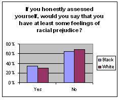 Prejudice chart